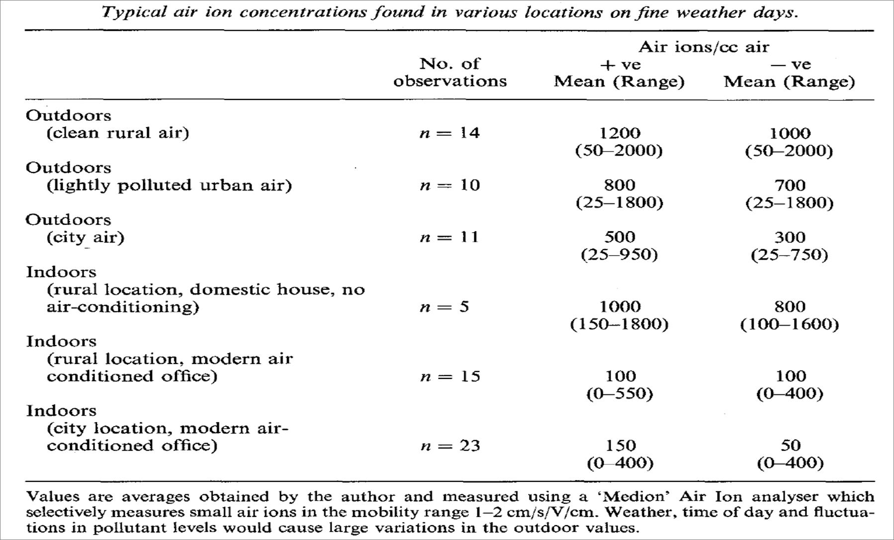negative ions and health  a review   u2013 katatrepsis