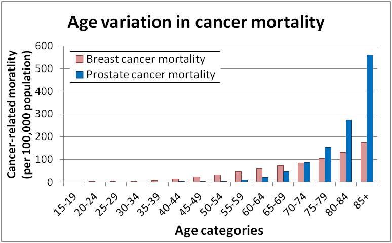 breast cncer cancer vs Prostate
