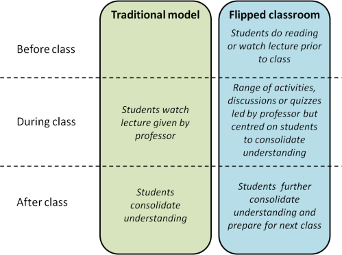 Flipped vs traditional teaching models